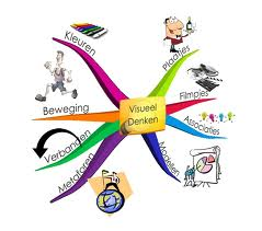 visueel denken